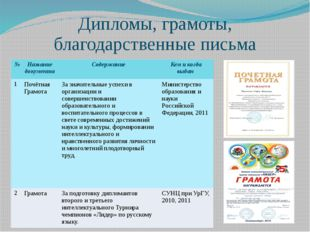 Дипломы, грамоты, благодарственные письма № Название документа Содержание Кем