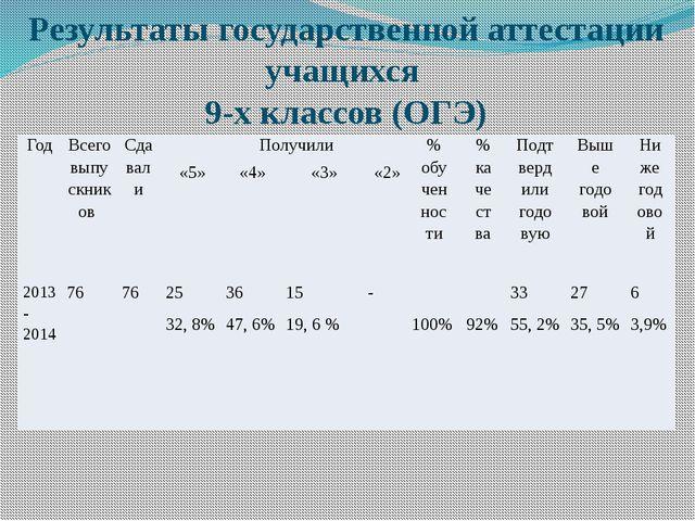 Результаты государственной аттестации учащихся 9-х классов (ОГЭ) Год Всего вы...