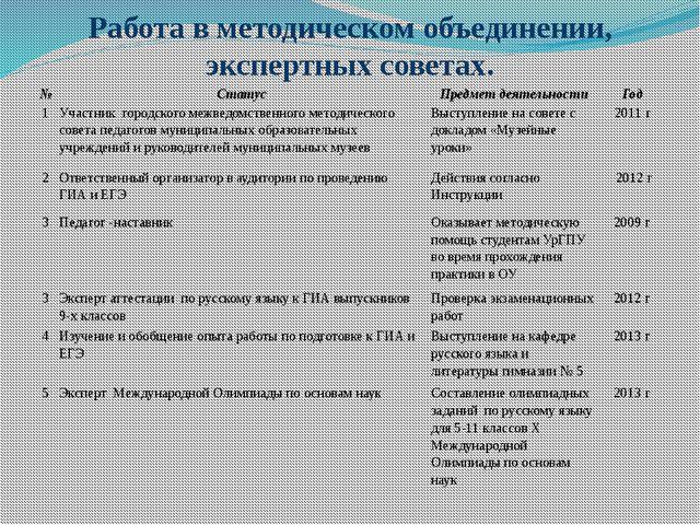 Работа в методическом объединении, экспертных советах. № Статус Предмет деяте...