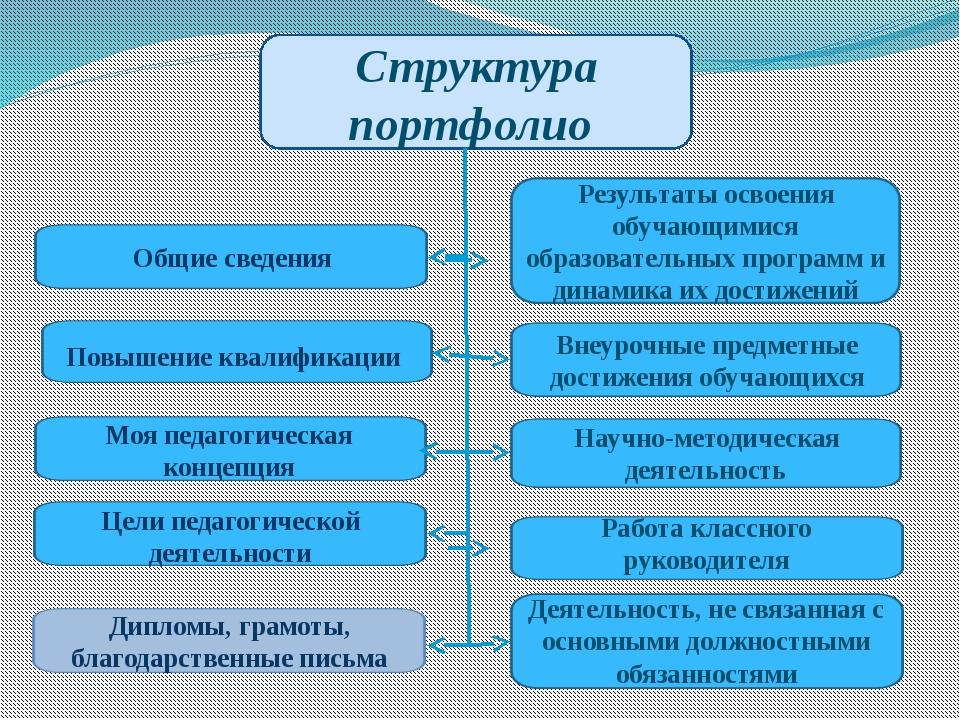 Структура портфолио Повышение квалификации Общие сведения Моя педагогическая...