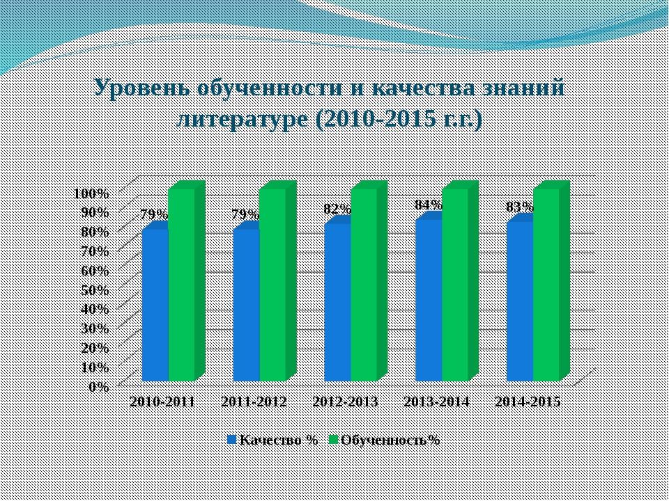 Уровень обученности и качества знаний литературе (2010-2015 г.г.)
