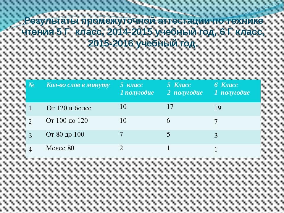 .Результаты промежуточной аттестации по технике чтения 5 Г класс, 2014-2015 у...