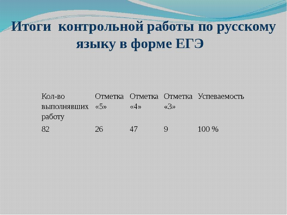 Итоги контрольной работы по русскому языку в форме ЕГЭ Кол-во выполнявших раб...