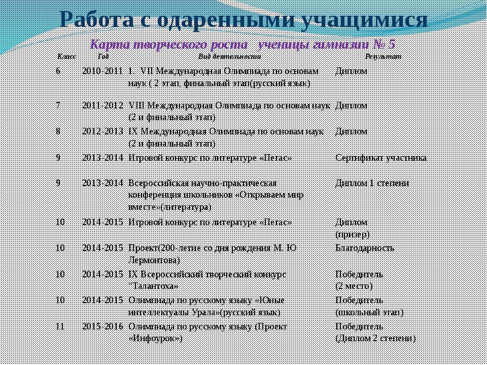 Работа с одаренными учащимися Карта творческого роста ученицы гимназии № 5 Кл...