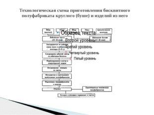 Технологическая схема приготовления бисквитного полуфабриката круглого (буше)