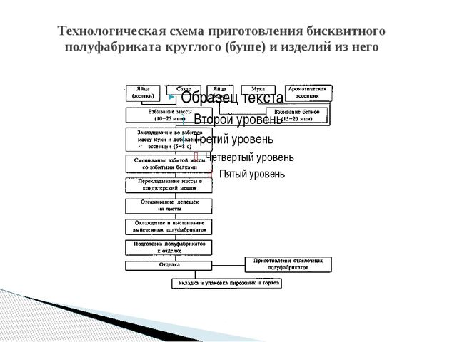 Технологическая схема приготовления бисквитного полуфабриката круглого (буше)...