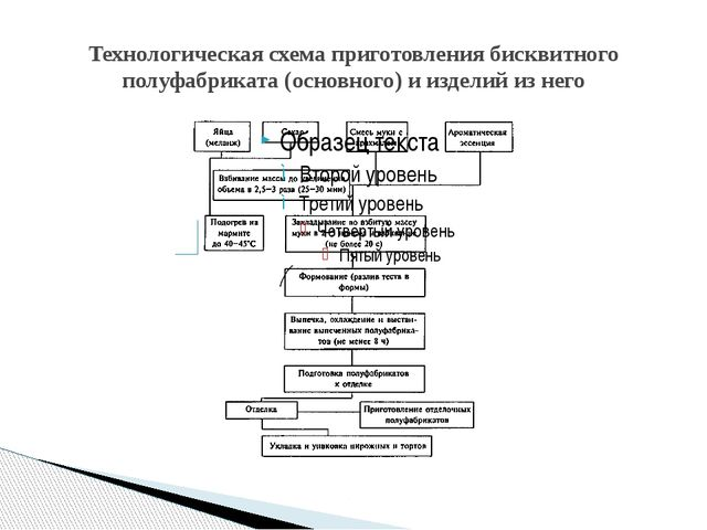 Технологическая схема приготовления бисквитного полуфабриката (основного) и и...