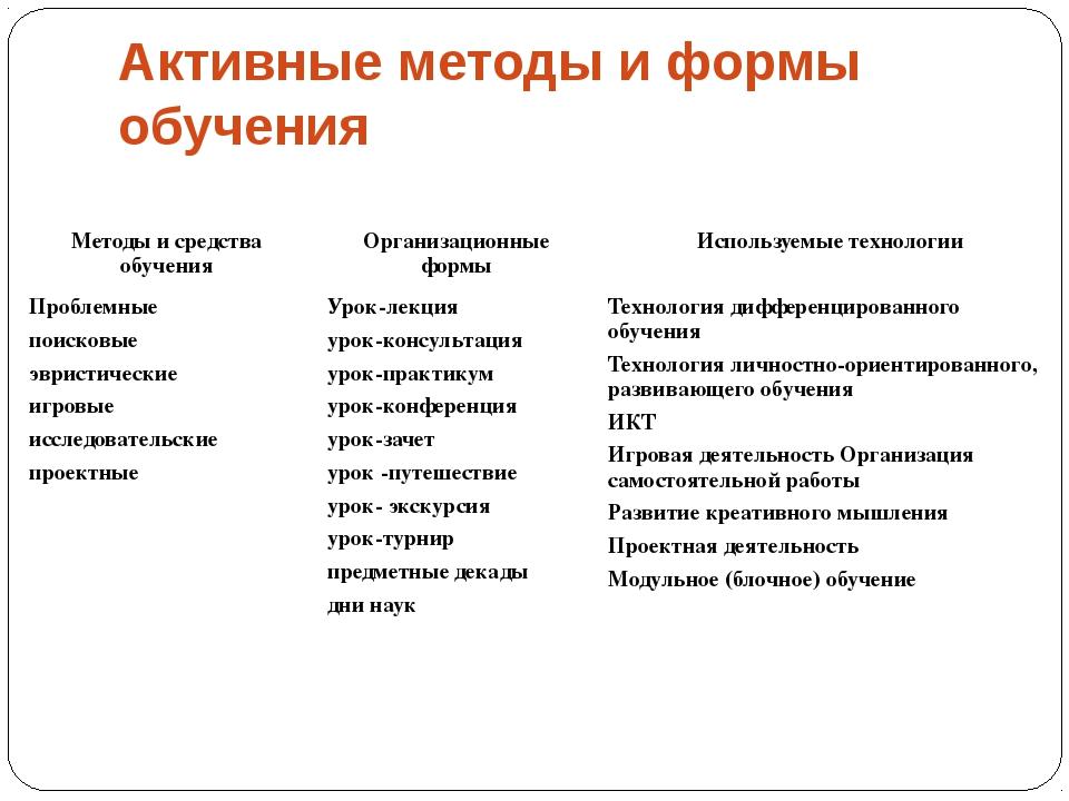 Активные методы и формы обучения Методы и средства обучения Организационные ф...