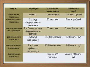 Вид ЧС Территория Количество пострадавших Нанесенный ущерб Локального характ