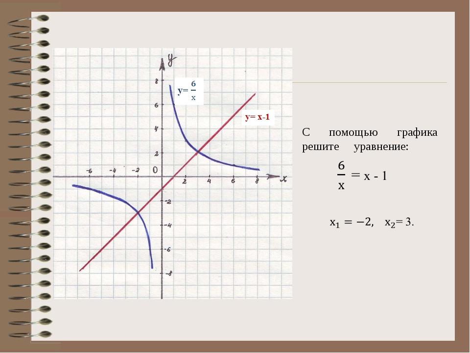 С помощью графика решите уравнение: