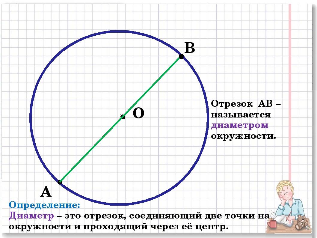 А О В Отрезок АВ – называется диаметром окружности. Определение: Диаметр – эт...