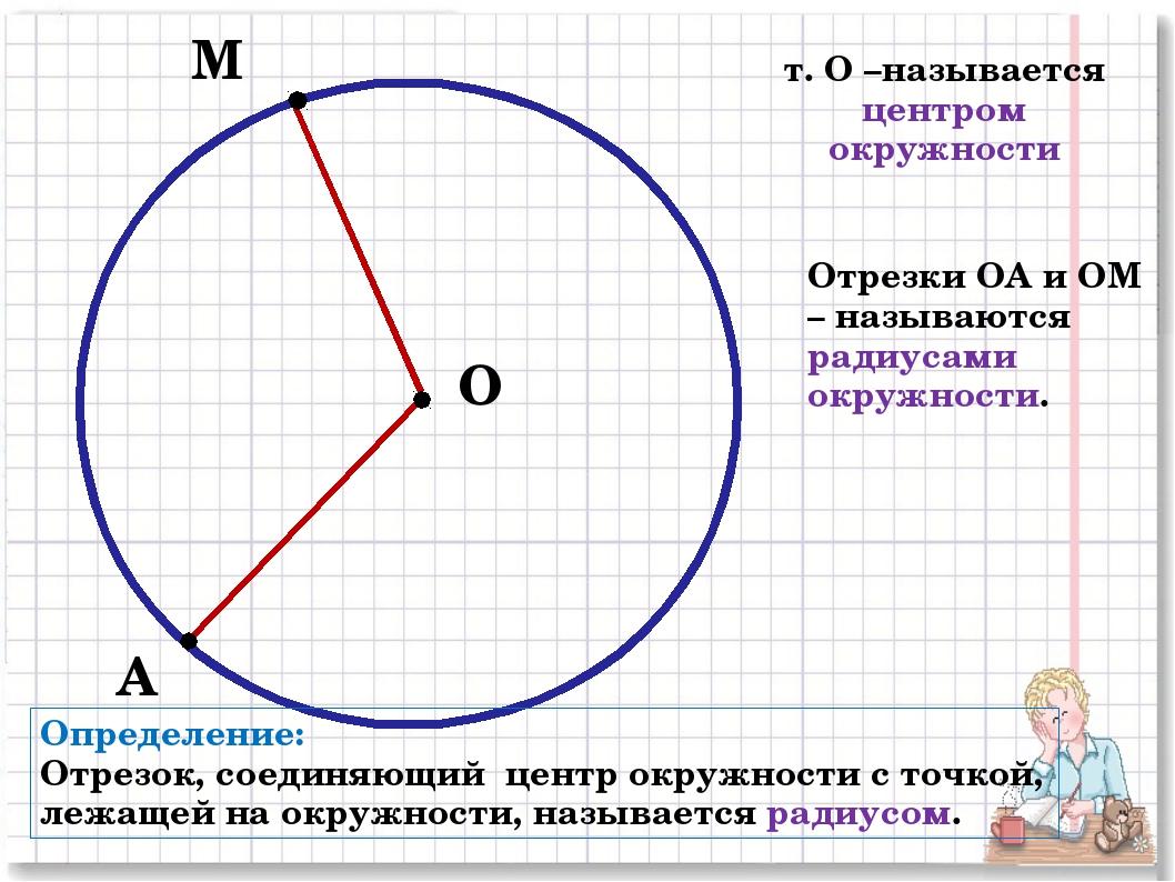 О М т. О –называется центром окружности А Отрезки ОА и ОМ – называются радиус...