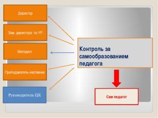 Контроль за самообразованием педагога Директор Зам. директора по УР Методист