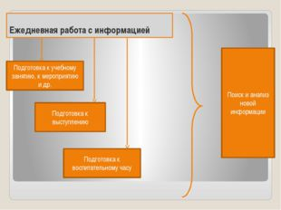 Ежедневная работа с информацией Подготовка к учебному занятию, к мероприятию