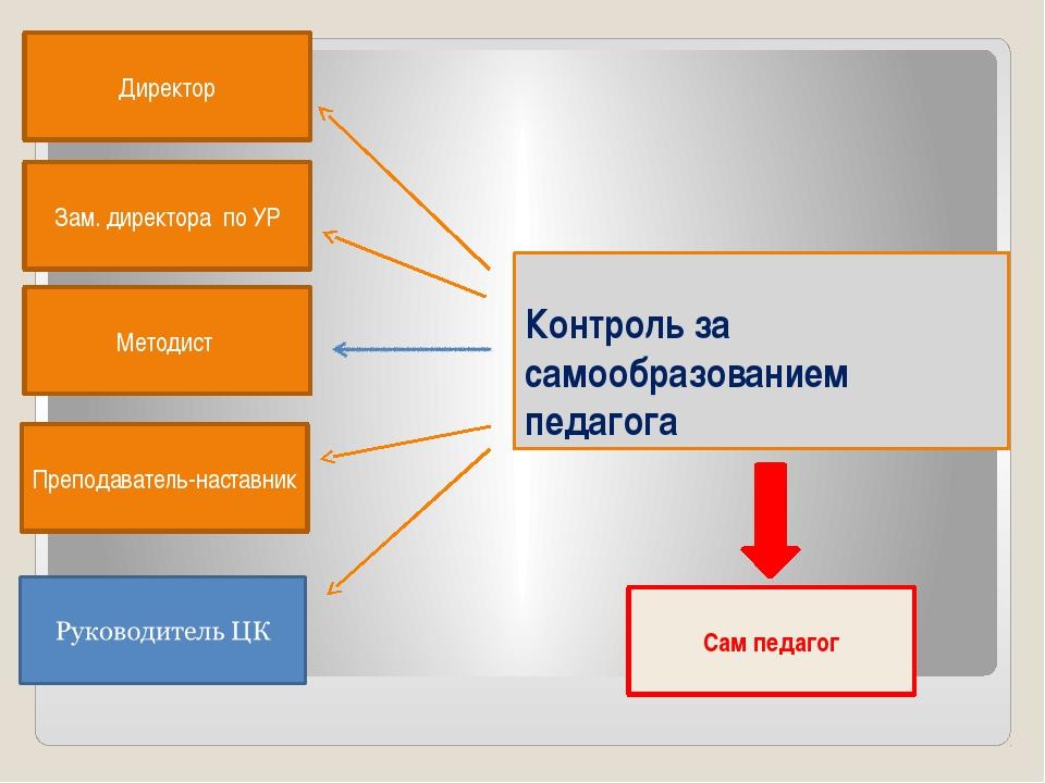 Контроль за самообразованием педагога Директор Зам. директора по УР Методист...