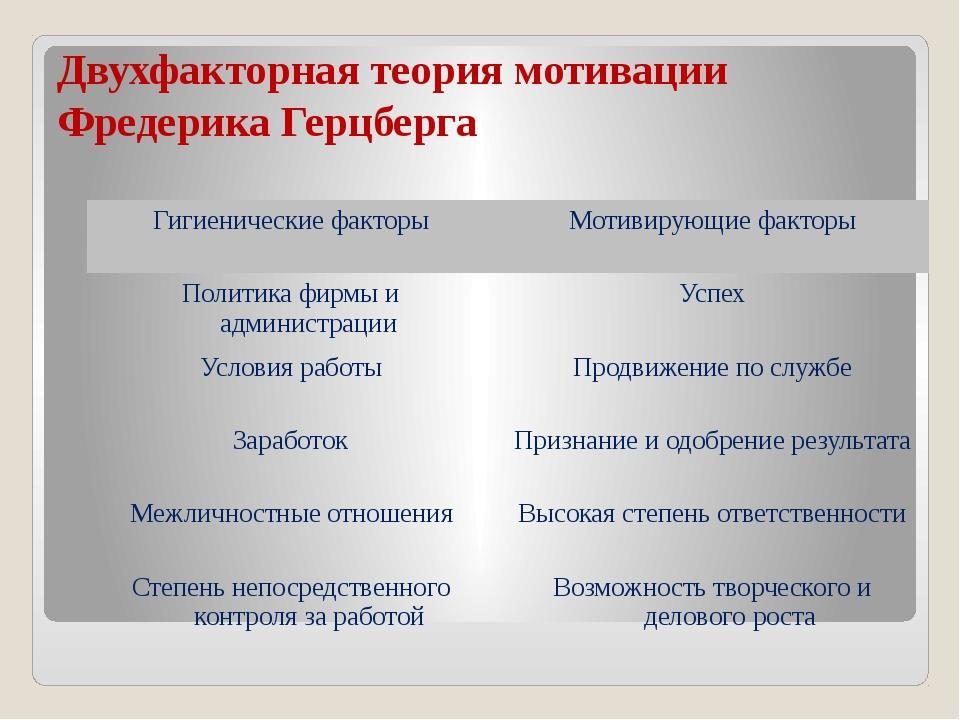 Двухфакторная теория мотивации Фредерика Герцберга Гигиенические факторы Моти...