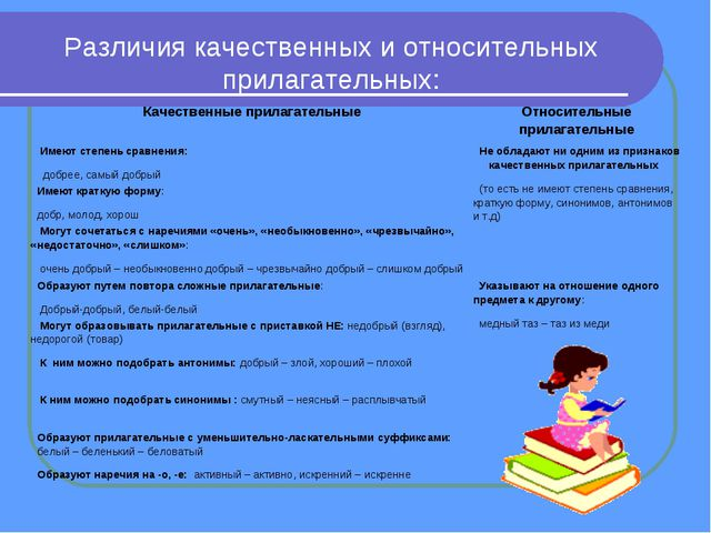 Различия качественных и относительных прилагательных:  Качественные прилагат...