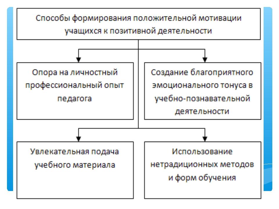 Методика преподавания химии. Учебное пособие для студентов ...