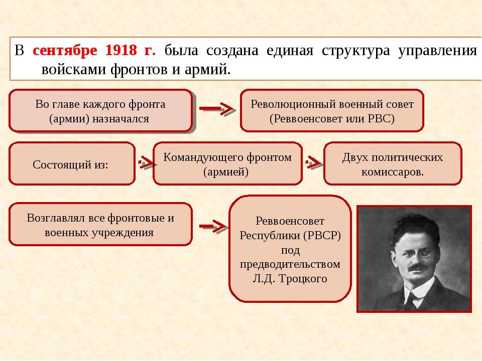 В сентябре 1918 г. была создана единая структура управления войсками фронтов...
