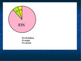 83%-бутерброд 9%-выдра 8%-корзина