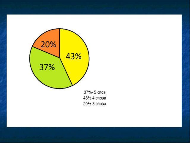 37%- 5 слов 43%-4 слова 20%-3 слова
