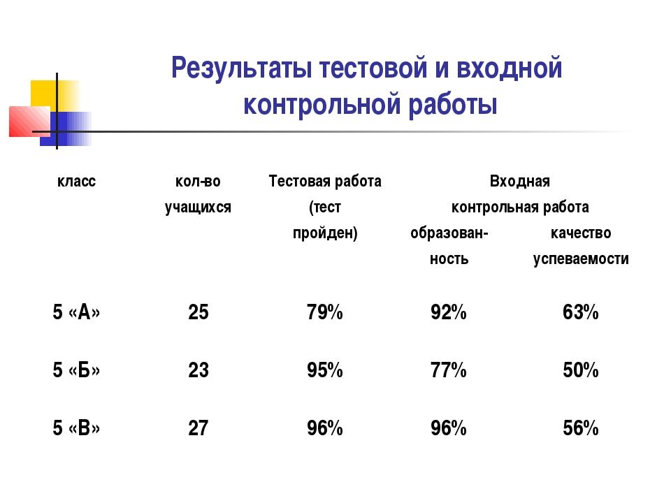 Результаты тестовой и входной контрольной работы