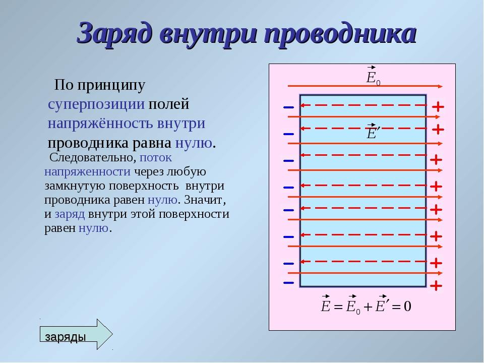 Заряд внутри проводника По принципу суперпозиции полей напряжённость внутри п...