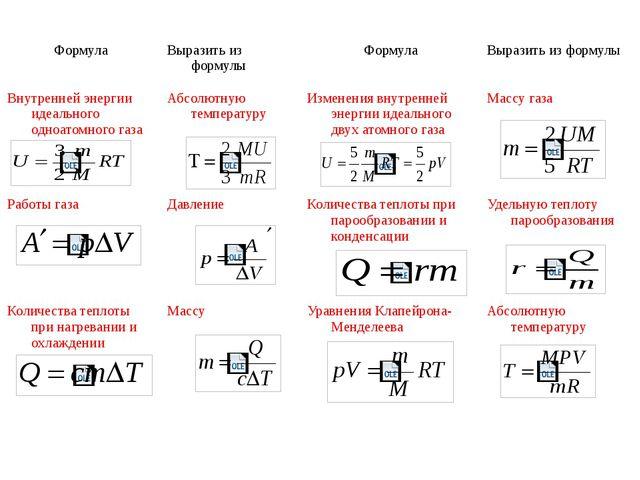 Формула Выразить из формулы Формула Выразить из формулы Внутренней энергии ид...