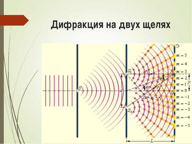 Дифракция на двух щелях