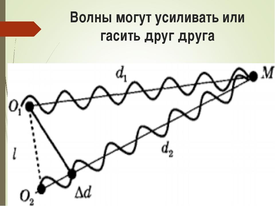 Волны могут усиливать или гасить друг друга