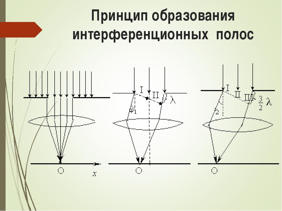 Принцип образования интерференционных полос