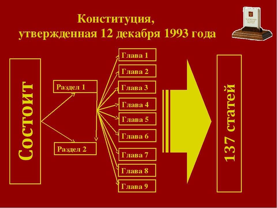 Конституция, утвержденная 12 декабря 1993 года Раздел 1 Раздел 2 Глава 9 Глав...