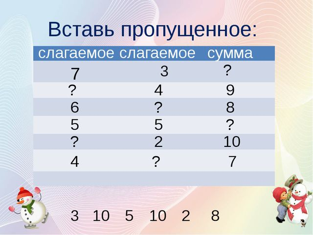 Вставь пропущенное: слагаемое слагаемое сумма 7 ? ? 4 9 6 ? 8 5 5 ? ? 2 10 4...