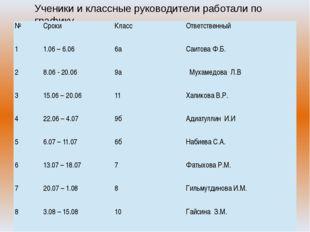 Ученики и классные руководители работали по графику № Сроки Класс Ответственн