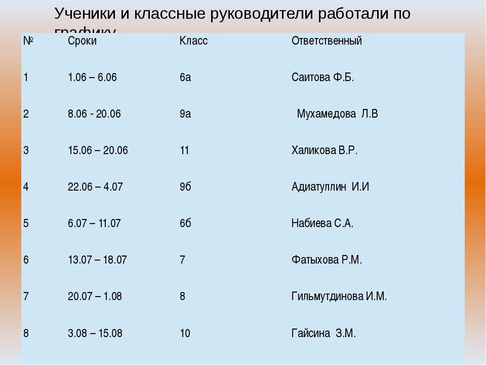 Ученики и классные руководители работали по графику № Сроки Класс Ответственн...