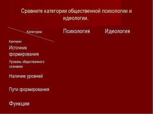 Сравните категории общественной психологии и идеологии. Категории КритерииПс