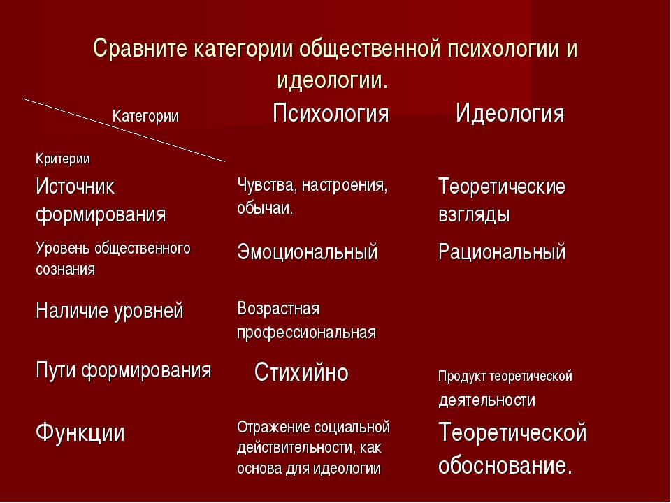 Сравните категории общественной психологии и идеологии. Категории КритерииПс...