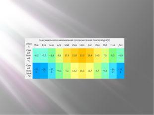 Максимальная и минимальная среднемесячная температура[1] Месяц Янв Фев Мар Ап