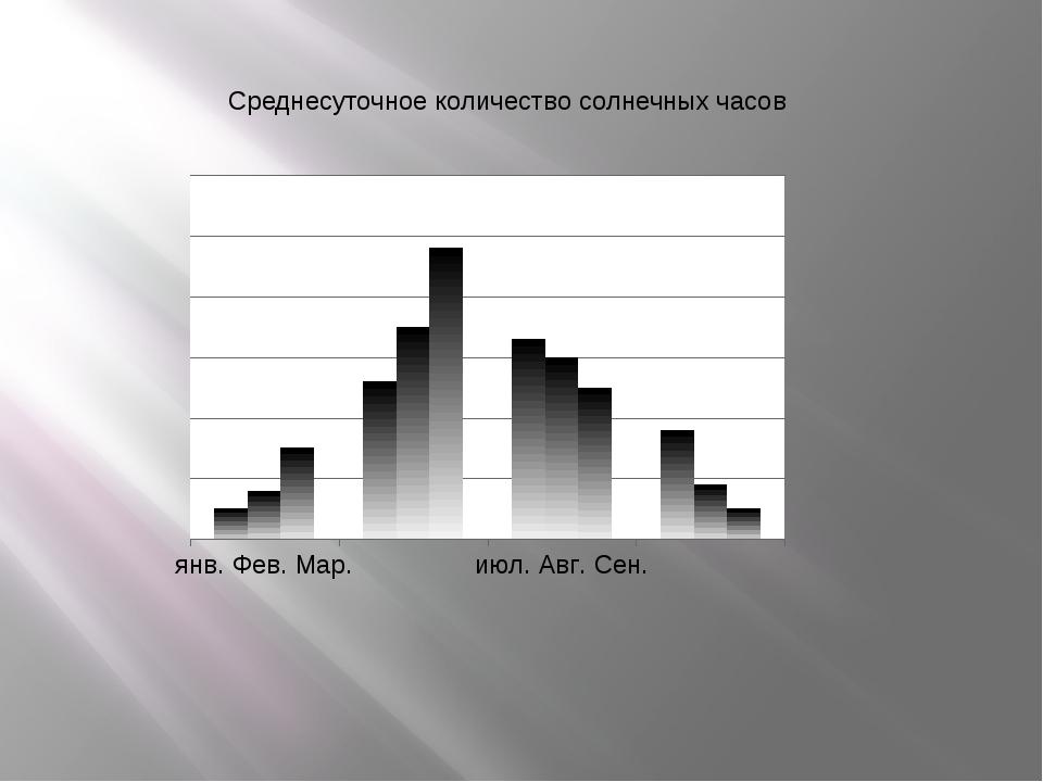 Среднесуточное количество солнечных часов