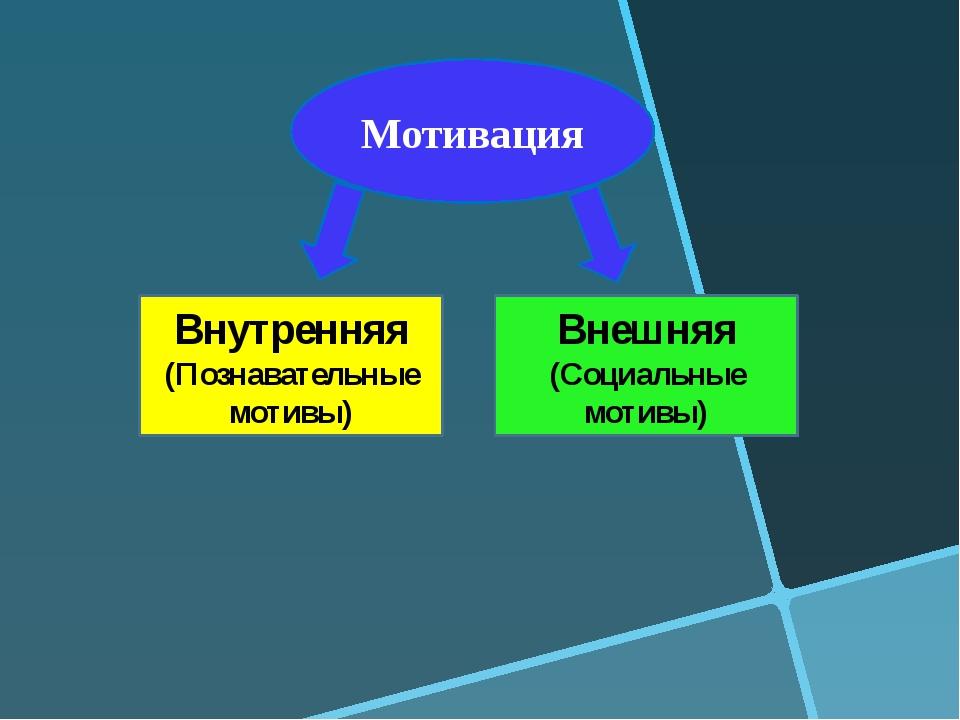 Мотивация Внутренняя (Познавательные мотивы) Внешняя (Социальные мотивы)