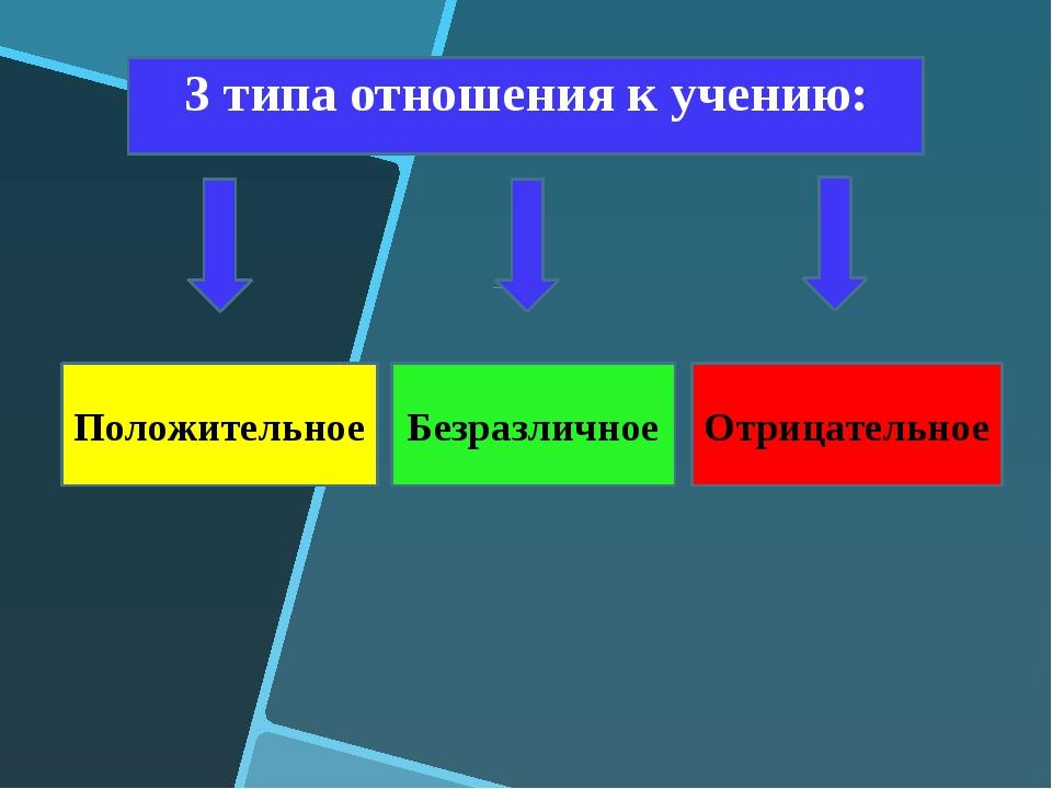 3 типа отношения к учению: Положительное Безразличное Отрицательное
