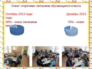 Охват «горячим» питанием обучающихся класса Октябрь 2013 года: Декабрь 2013 г