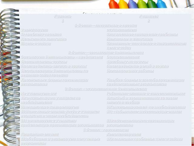 Этапы проекта УчительУчащиеся 12 1-й этап – погружение в проект Формулируе...