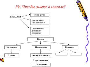 IV. Что вы знаете о глаголе?