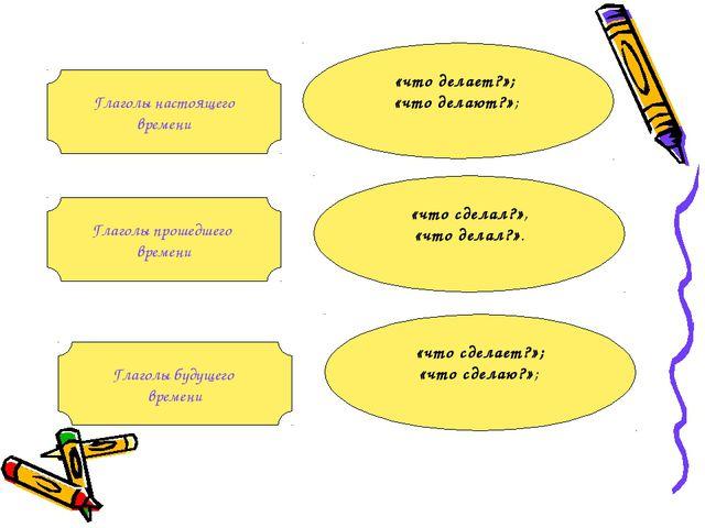 Глаголы настоящего времени Глаголы будущего времени Глаголы прошедшего времен...