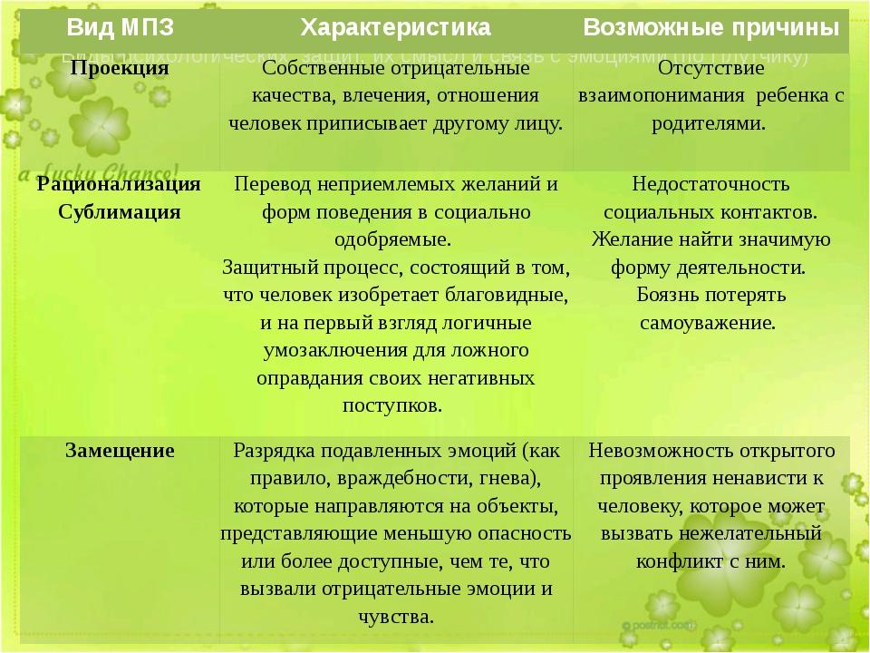 Виды психологических защит, их смысл и связь с эмоциями (по Плутчику) Вид МПЗ...