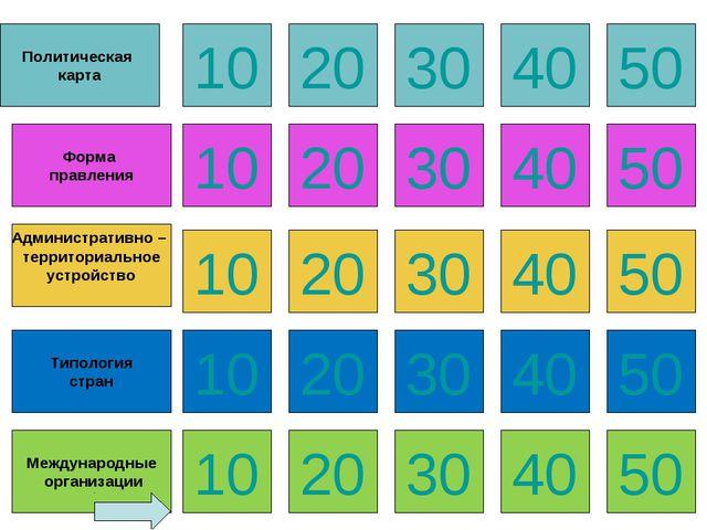 Политическая карта 10 20 30 40 50 Форма правления Административно – территори...