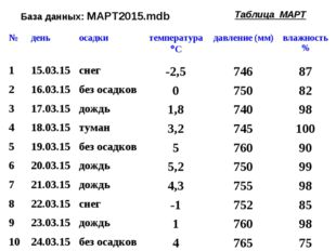 База данных: МАРТ2015.mdb Таблица МАРТ №деньосадкитемпература Сдавление