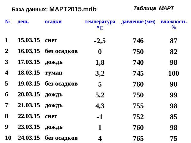 База данных: МАРТ2015.mdb Таблица МАРТ №деньосадкитемпература Сдавление...