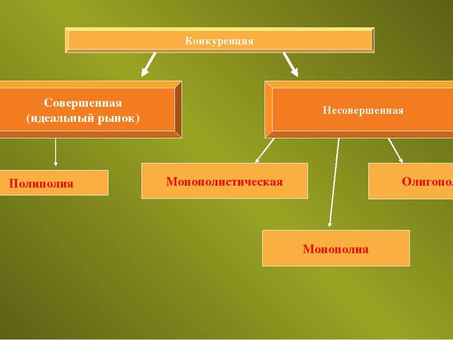 Конкуренция Совершенная (идеальный рынок) Несовершенная Полиполия Монополисти...